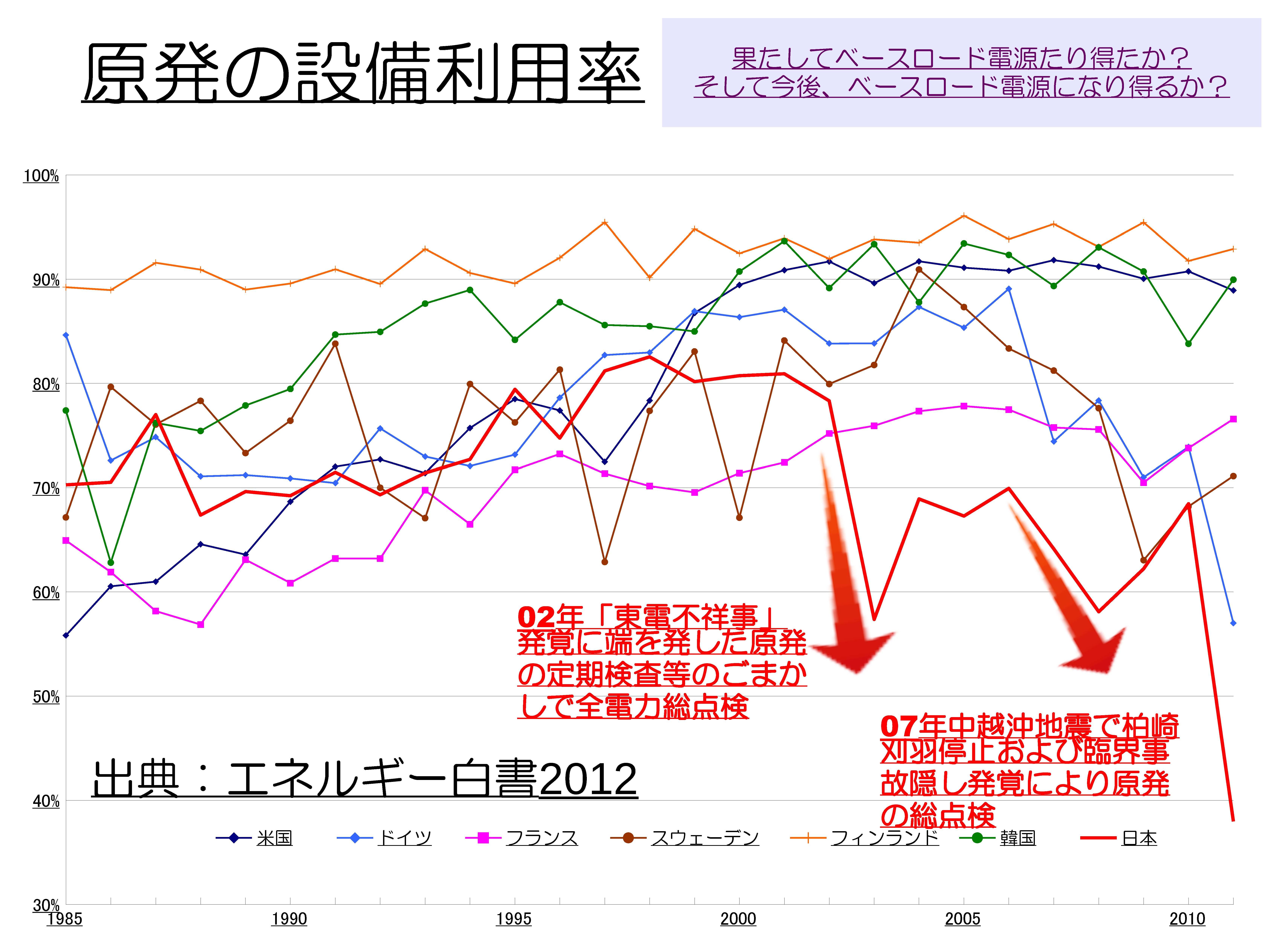 原発推進に利用される温暖化 出典:山崎さん資料より