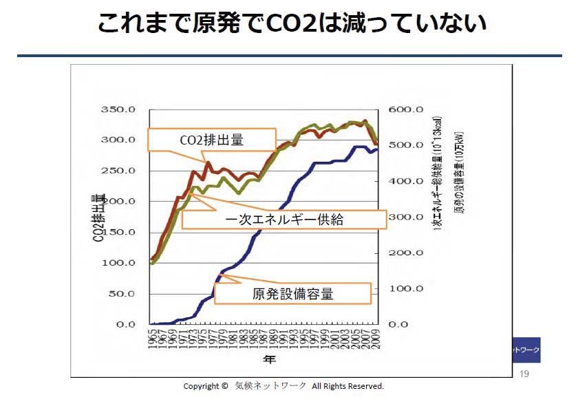 これまで原発でCO2は減っていない