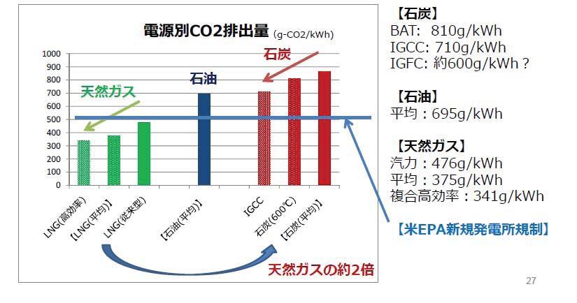 電源別CO2排出量