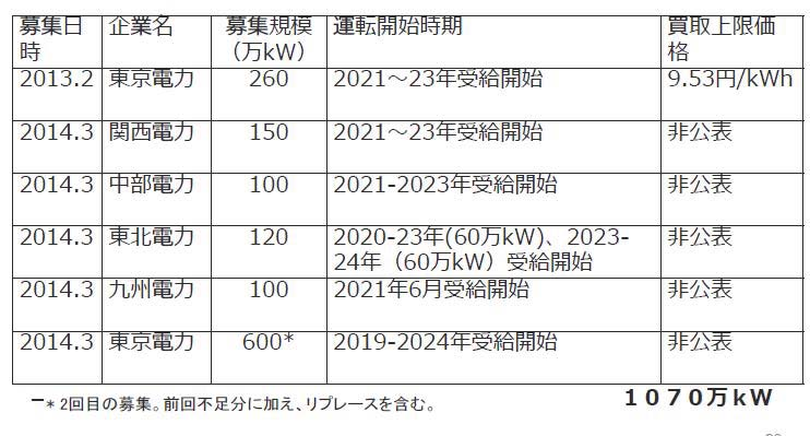 電力会社の電源入札一覧