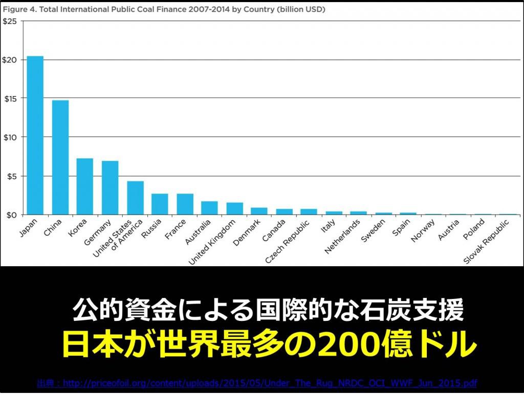公的資金による国際的な石炭支援 日本が世界最多の200億ドル