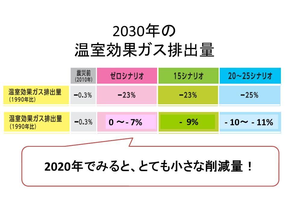 2030年の温室効果ガス排出量(エネルギーと環境の選択肢)