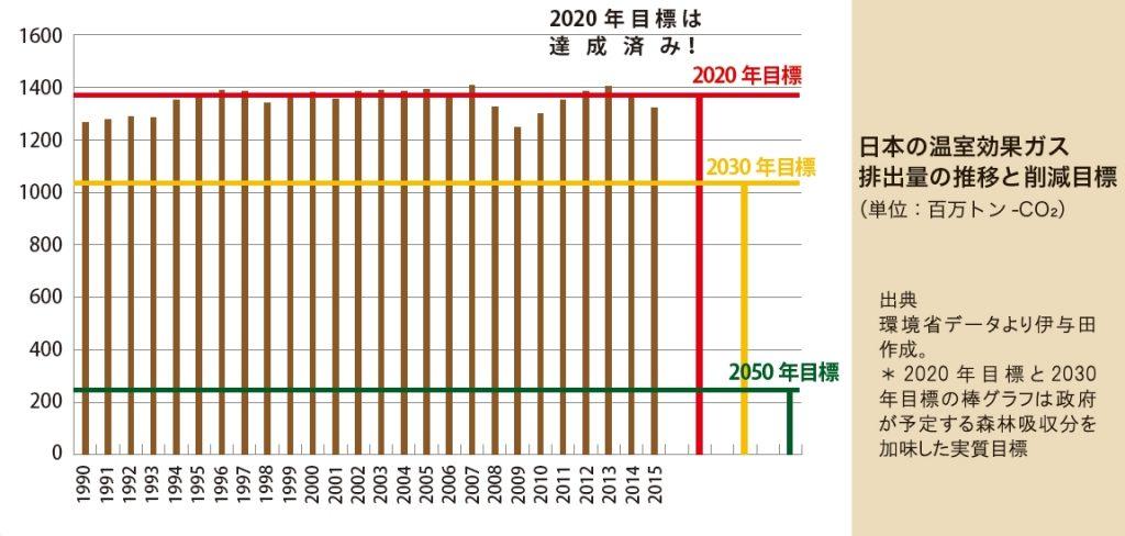japan-ghg-trend