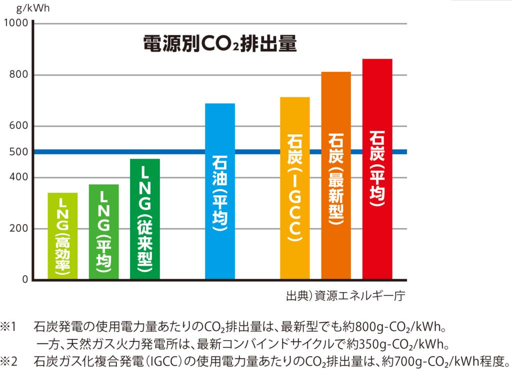 電源別CO2排出量(グラフ作成:気候ネットワーク)