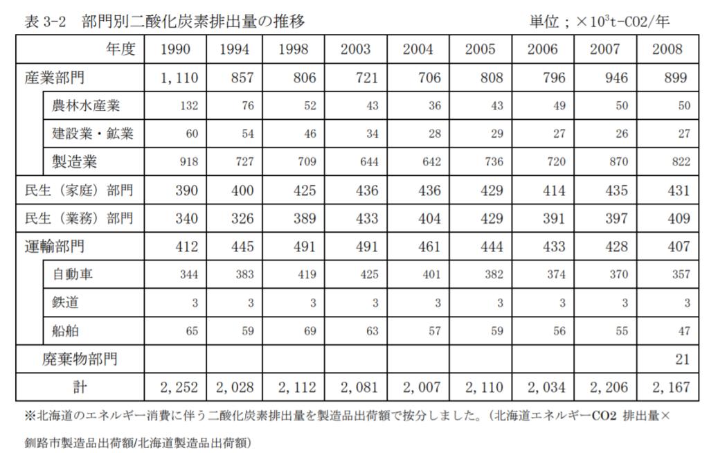 釧路市の温室効果ガス排出量の部門別排出推移