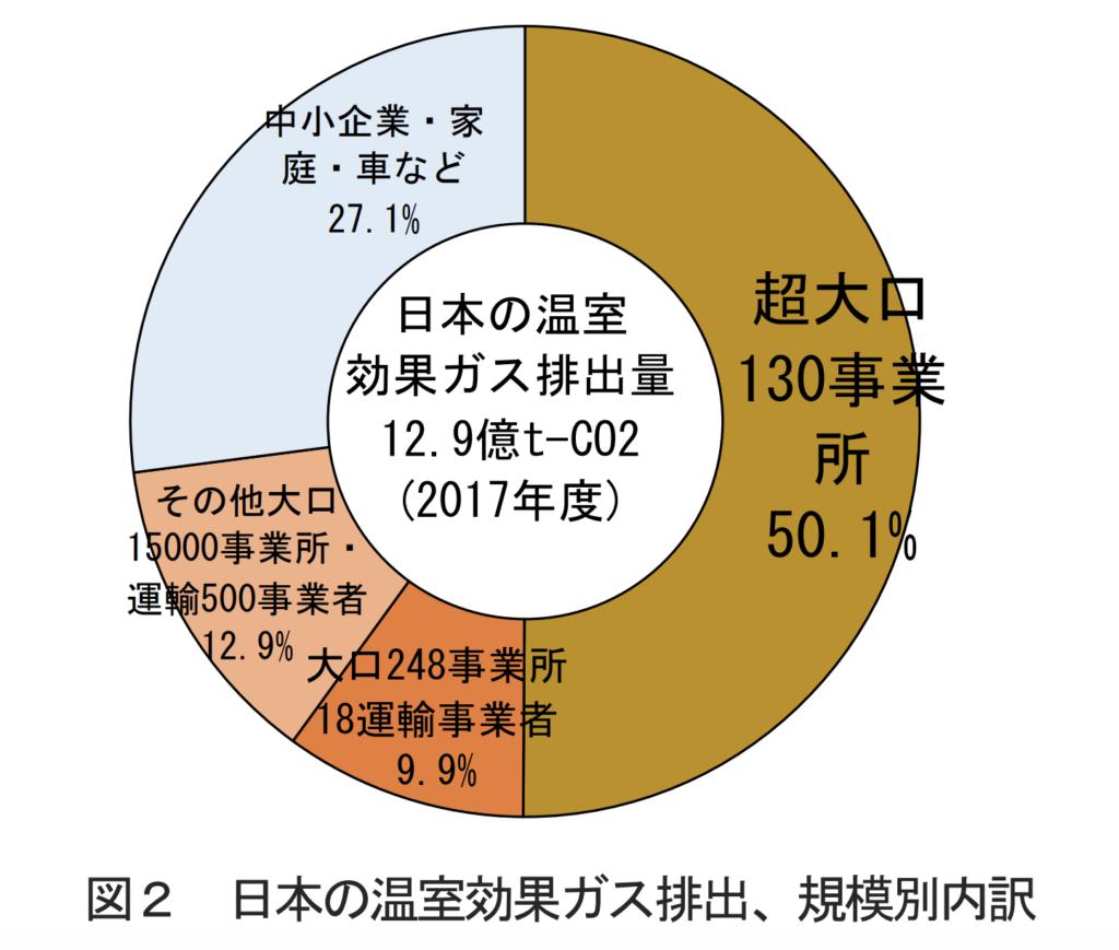 2017年度の日本の温室効果ガス排出量は12.9億トンです。そのうち50.1%は、超大口の130事業所が排出しています。中小企業、家庭、車などの割合は、27.1%です。