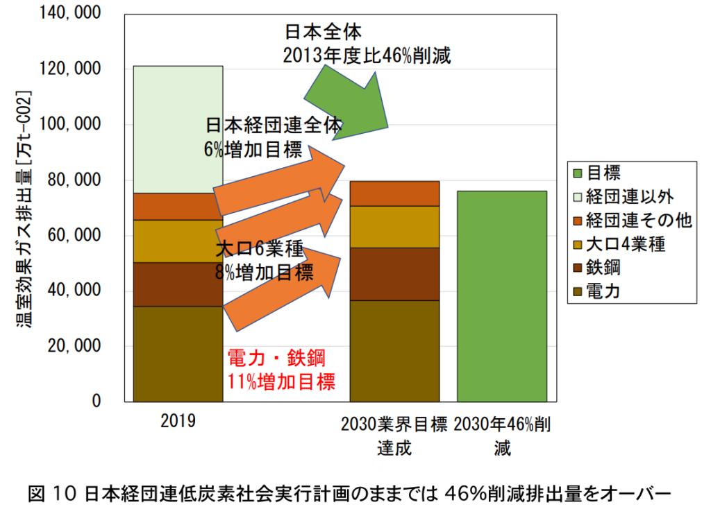 産業界の自主目標は、日本経団連全体で6%排出増加するもの。業界目標を達成したとしても、国全体の46%削減に届かない。
