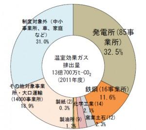 2011年度の温室効果ガス排出量