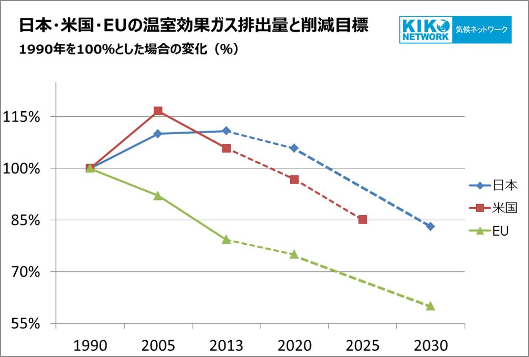 emissions-trend&target-3-major-economies