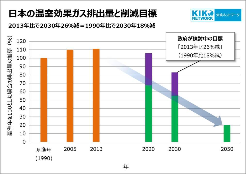 japan-emission-trend&target-18
